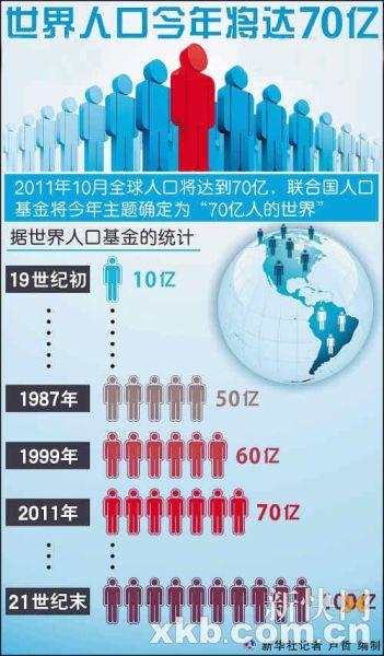 人口问题图片_世界人口存在的问题